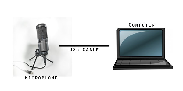 voice-acting-home-recording-usb