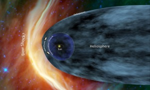 This is one of my favorite pictures of the solar system moving through interstellar space. Though this model may have been disproven, it's still pretty awesome to think about how fast we're hurtling through the black.